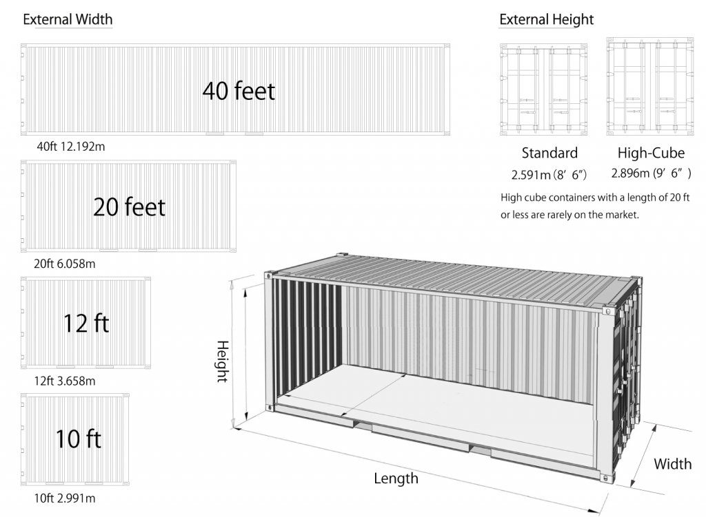 Sizes of Shipping Container